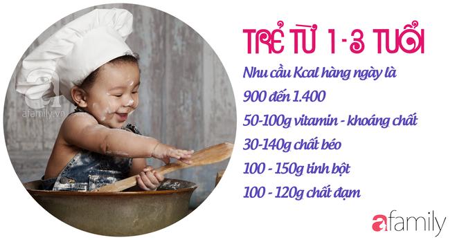 Giải phóng nỗi sợ bé 1-3 tuổi còi cọc, chậm tăng cân bằng thực đơn 7 ngày đủ 4 nhóm dưỡng chất - Ảnh 9.