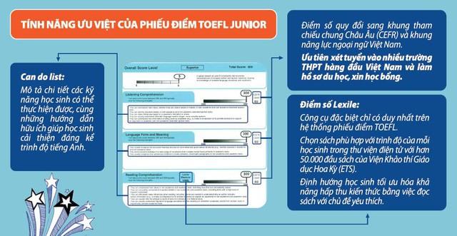 Giúp con có lộ trình học tiếng Anh chuẩn với bài thi tiếng Anh quốc tế TOEFL Primary và TOEFL Junior - Ảnh 2.