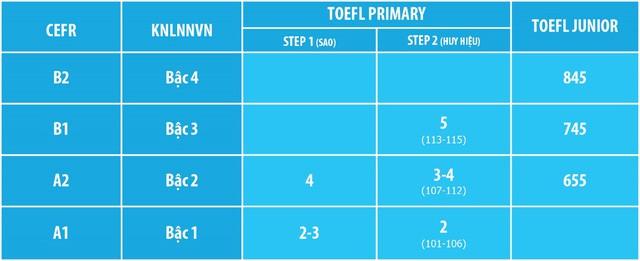 Giúp con có lộ trình học tiếng Anh chuẩn với bài thi tiếng Anh quốc tế TOEFL Primary và TOEFL Junior - Ảnh 3.