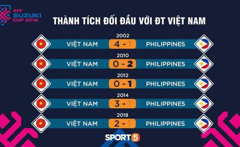 Phá dớp Mỹ Đình hạ Philippines, đội tuyển Việt Nam vào chung kết AFF Cup sau 10 năm chờ đợi - Ảnh 9.