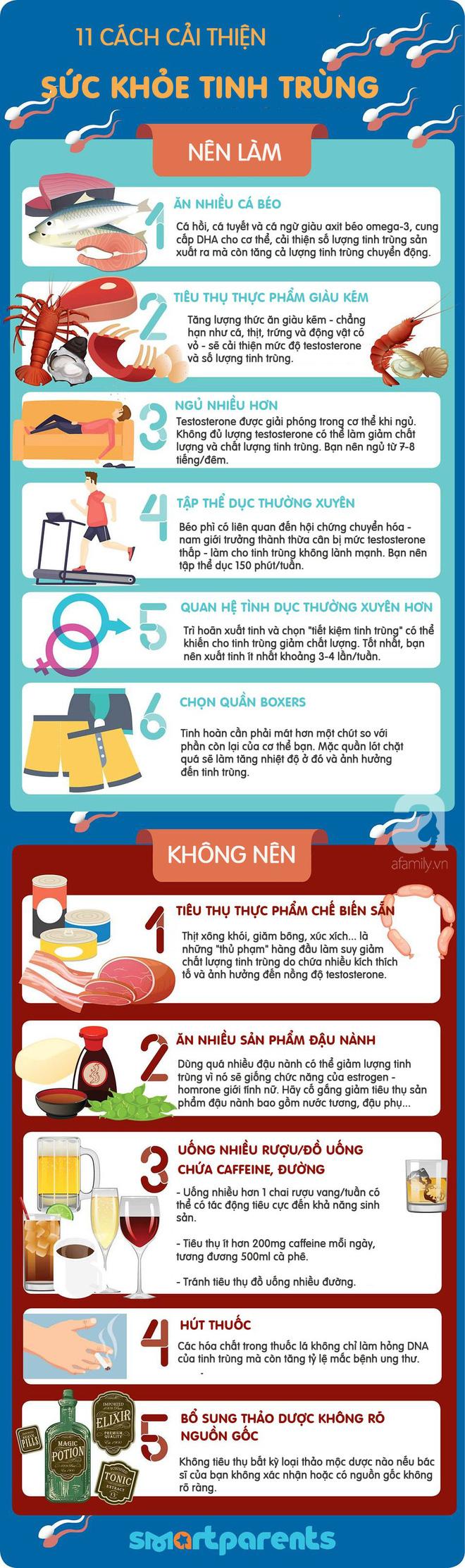 11 cách cải thiện chất lượng tinh trùng và 8 sự thật ngạc nhiên về chúng mà các đấng mày râu cần để tâm - Ảnh 2.