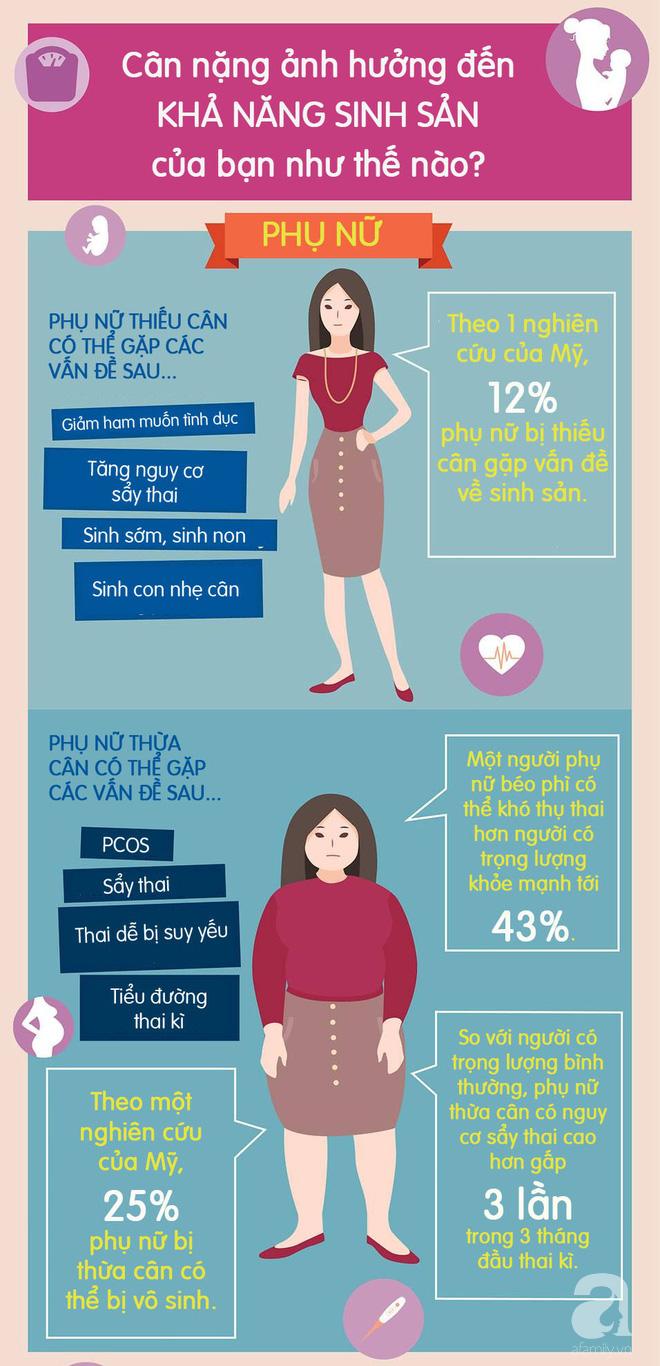 Sự thật về chuyện cân nặng ảnh hưởng đến khả năng thụ thai của bạn như thế nào - Ảnh 3.