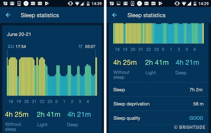 Làm những việc này trước khi ngủ, kết quả là tôi đã giảm cân, da sáng, không còn bọng mắt và rất tỉnh táo vào sáng hôm sau - Ảnh 6.