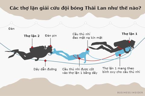 Bức ảnh này sẽ cho bạn thấy 12 cầu thủ nhí Thái Lan được giải cứu khỏi hang như thế nào - Ảnh 1.