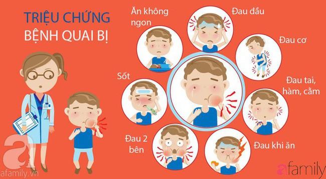 Những biến chứng bệnh quai bị có thể gặp ở trẻ: Cha mẹ cần nắm được những biện pháp phòng ngừa quai bị để tránh điều đáng tiếc xảy ra - Ảnh 1.
