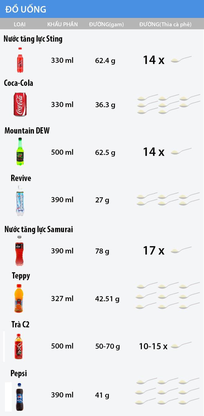 Nếu như đường là cái chết trắng thì nước ngọt là một loại thuốc lá mới - Ảnh 2.