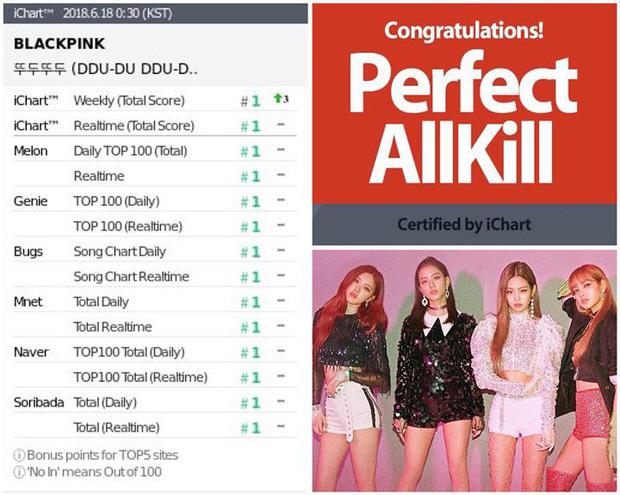 """Từng thua tức tưởi MV của BTS, """"DDU-DU DDU-DU"""" đạt 1 tỷ lượt xem, giúp BLACKPINK là nhóm nhạc Kpop đầu tiên làm được điều này - Ảnh 6."""