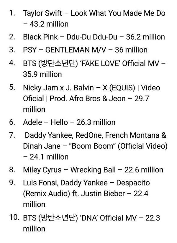 """Từng thua tức tưởi MV của BTS, """"DDU-DU DDU-DU"""" đạt 1 tỷ lượt xem, giúp BLACKPINK là nhóm nhạc Kpop đầu tiên làm được điều này - Ảnh 5."""