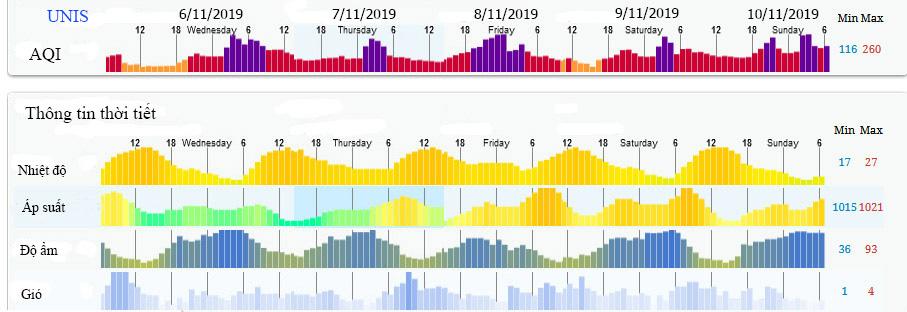 Ô nhiễm không khí - Đến hẹn lại lên: Con đường thoát bụi trần của chúng ta