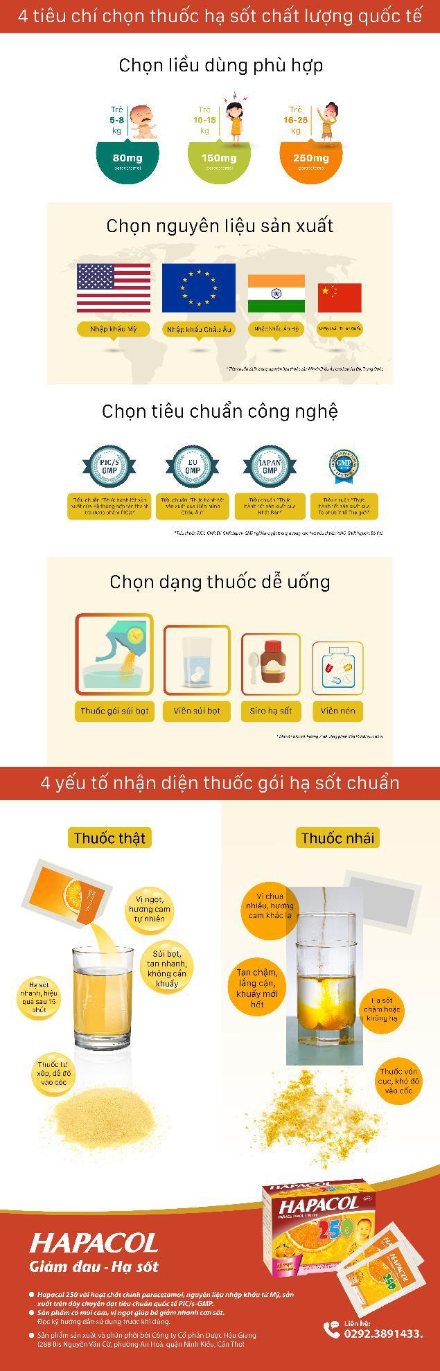 4 tiêu chuẩn nhận diện thuốc hạ sốt chuẩn chất lượng quốc tế cho trẻ - Ảnh 1.