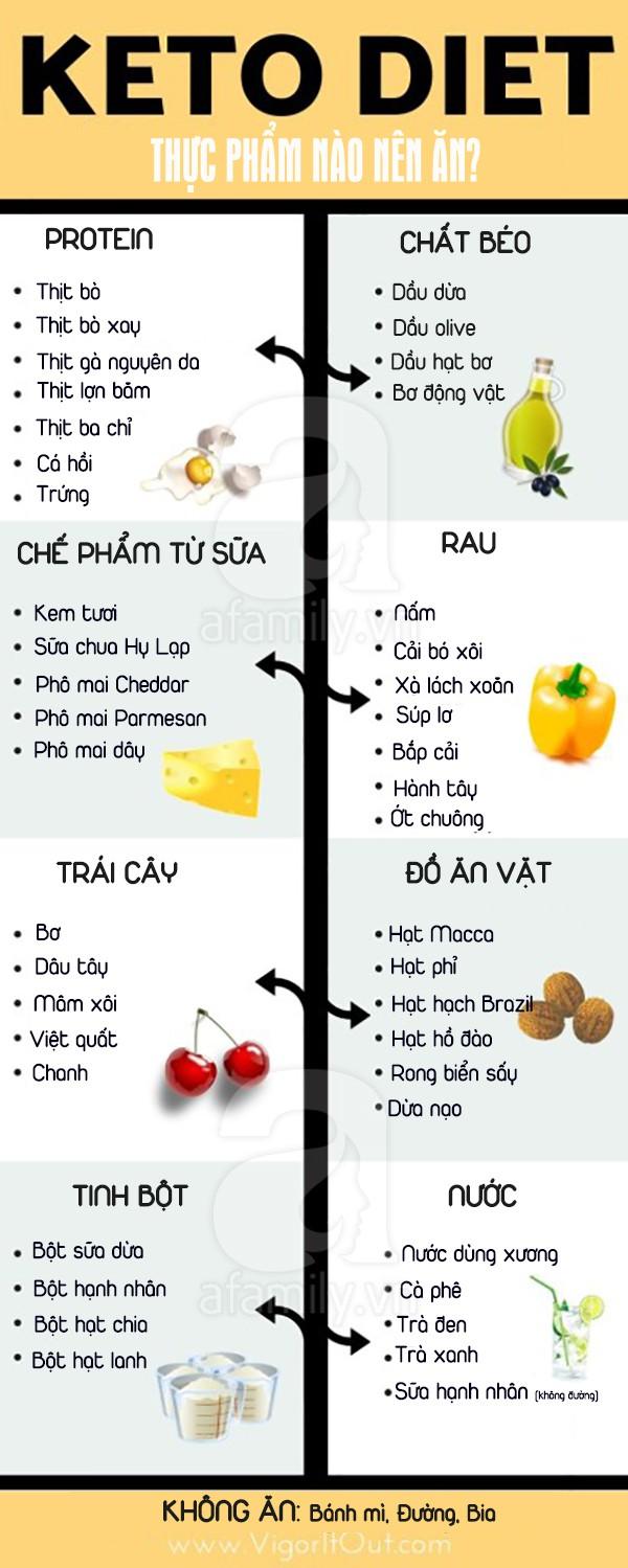 Nếu muốn ăn để giảm cân theo chế độ ăn Keto bạn nhất định không được bỏ qua bài viết này! - Ảnh 1.