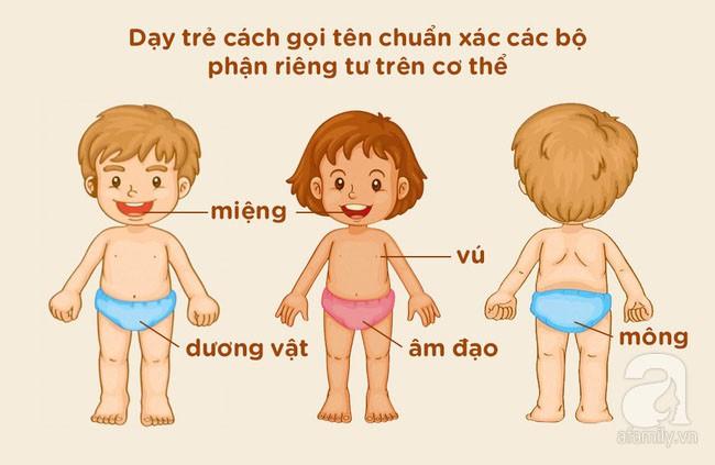 Bảo vệ con khỏi kẻ ấu dâm: Nếu chưa dạy con 9 điều này thì cha mẹ hãy khẩn trương lên - Ảnh 2.