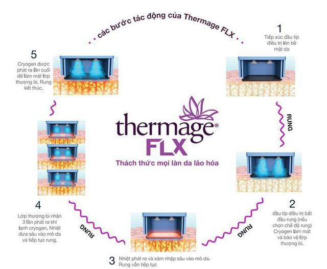 3 nguy hại lớn khi căng da bằng phương pháp Thermage giả, nhái - Ảnh 1.