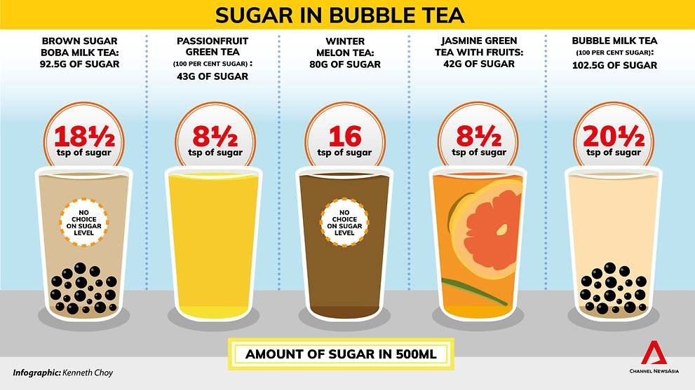 boba-tea-has-more-sugar-than-coke-5
