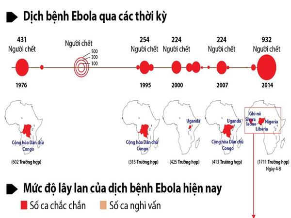 Nguy cơ dịch Ebola tràn vào Việt Nam, cộng đồng truyền tay bí kíp phòng ngừa hữu ích 8