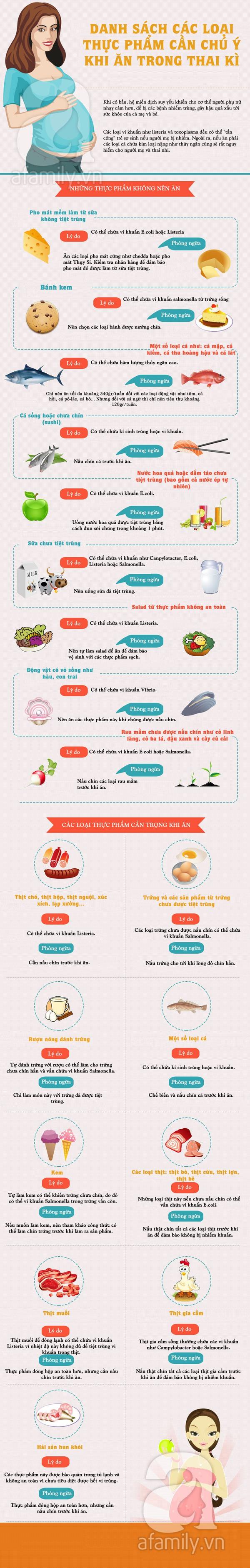 Danh sách thực phẩm nguy hiểm cho mẹ bầu và thai nhi 1