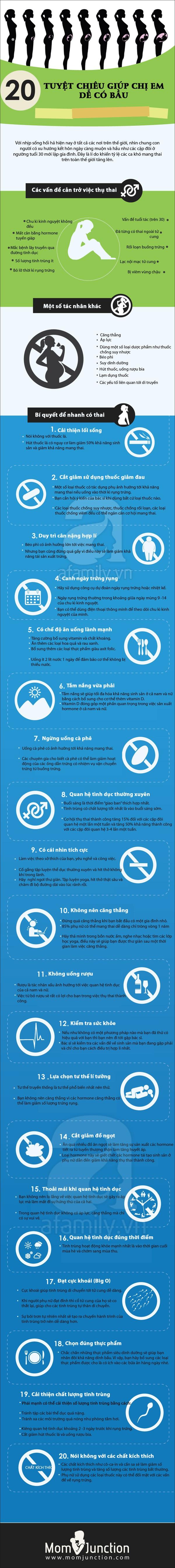 20 cách để thụ thai