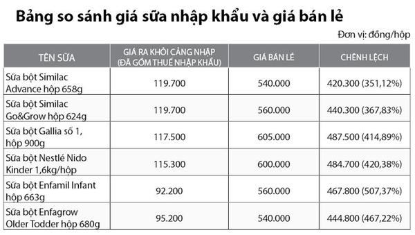 Giá sữa ngoại: nhập một, bán sáu 2