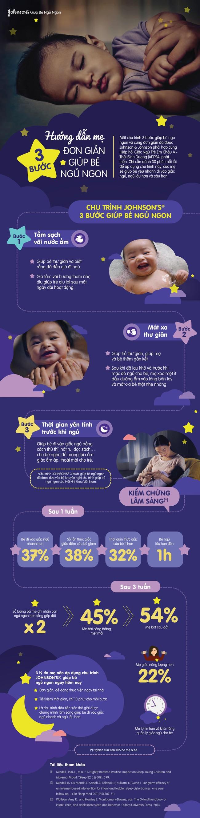 Hướng dẫn mẹ 3 bước để bé ngủ ngon - Ảnh 1.