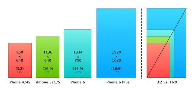 Tại sao smartphone có nhiều phiên bản nhưng thiết kế vẫn luôn là hình chữ nhật? - Ảnh 3.