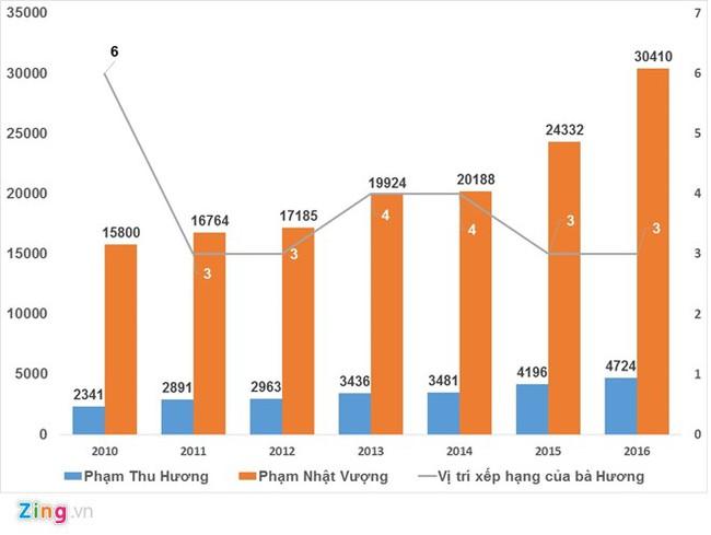 Chân dung bí ẩn của người phụ nữ giàu nhất Việt Nam - Ảnh 2.
