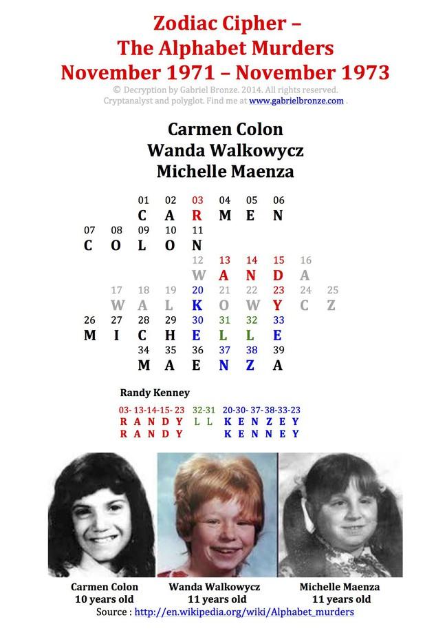 3 bé gái bị hãm hiếp và sát hại dã man, kẻ thủ ác đánh đố cảnh sát suốt 50 năm bằng bí ẩn trong tên tuổi nạn nhân - Ảnh 3.