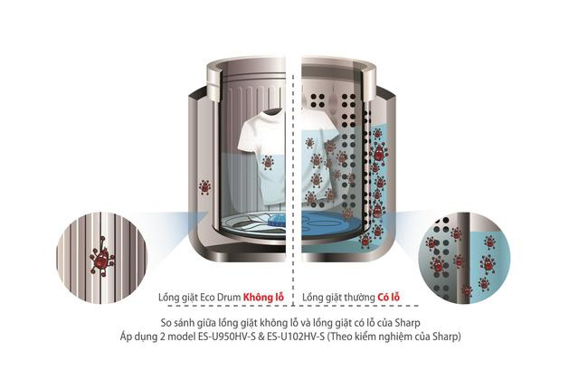 Mẹo tiết kiệm nước khi giặt máy trong mùa mưa - Ảnh 2.