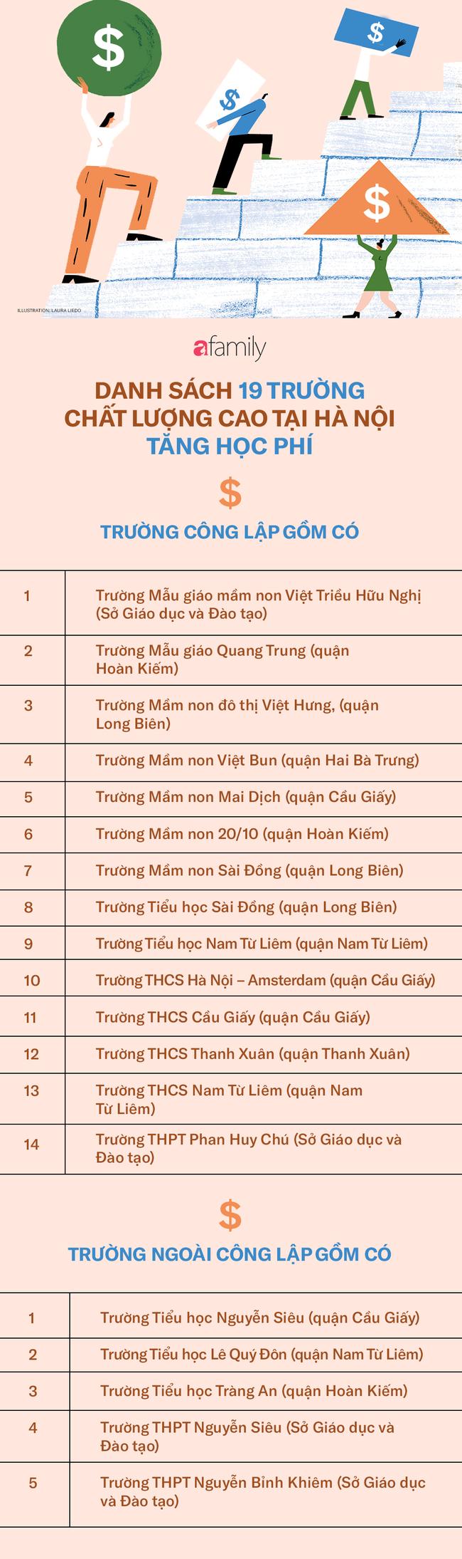 Đề xuất tăng mức trần học phí cho 19 trường chất lượng cao tại Hà Nội, vậy những trường đó là trường nào? - Ảnh 2.