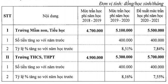 Đề xuất tăng mức trần học phí cho 19 trường chất lượng cao tại Hà Nội là những trường nào? - Ảnh 1.