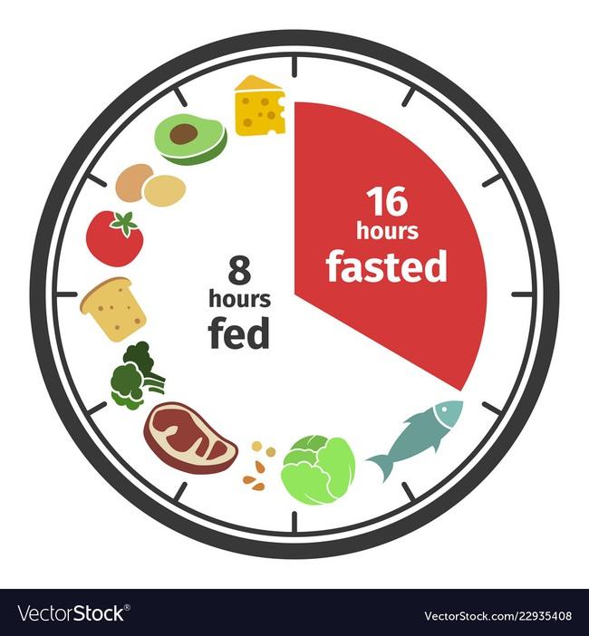 """7 người nổi tiếng giảm cân thành công nhờ phương pháp """"Intermittent fasting"""" - Nhịn ăn gián đoạn  - Ảnh 1."""