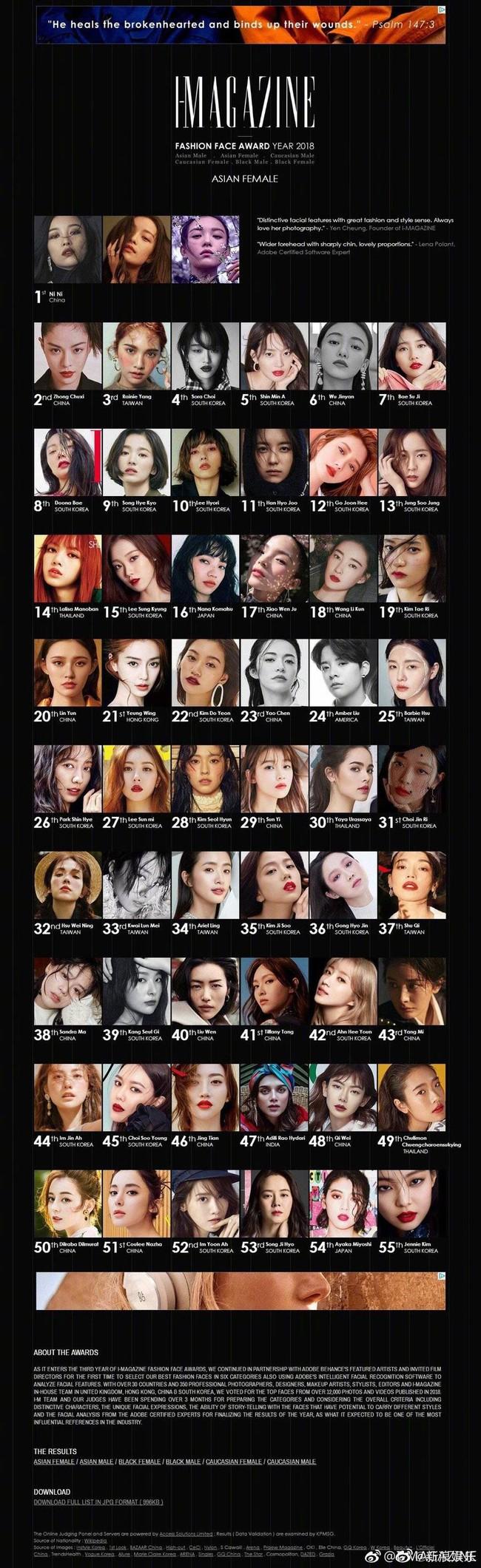 Song Hye Kyo đứng thứ 9 trong danh sách gương mặt thời trang nhất châu Á, nhưng người vượt cô để lên vị trí thứ 6 mới bất ngờ  - Ảnh 1.