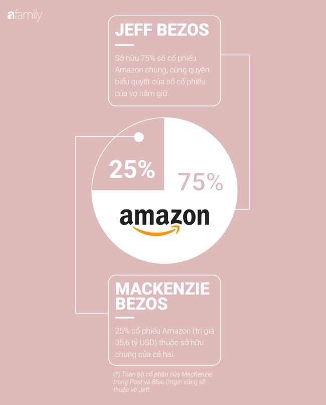 Nhìn lại vụ ly hôn của tỷ phú Amazon: Cái kết hiếm có trong giới siêu giàu, giá trị bạc tỷ nhưng văn minh bậc nhất chưa ai sánh bằng - Ảnh 2.