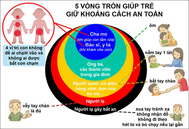 Nói với con về vòng tròn thần kỳ này, cha mẹ khỏi lo con bị xâm hại - Ảnh 2.