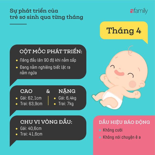 Tham khảo các cột mốc phát triển quan trọng của em bé sơ sinh trong một năm đầu tiên theo từng tháng - Ảnh 4.