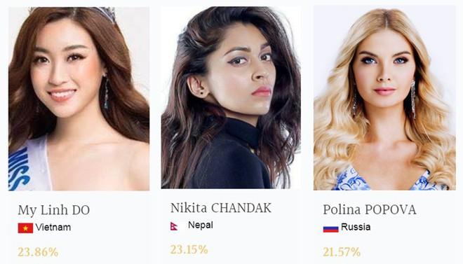 Hoa hậu Mỹ Linh vươn lên dẫn đầu trên bảng bình chọn Miss World - Ảnh 2.