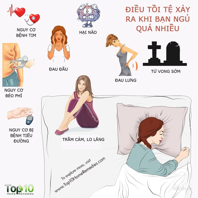 Những tác hại của việc ngủ quá nhiều mà không phải ai cũng biết - Ảnh 2.