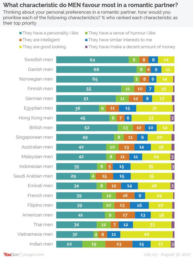 Khảo sát tại 20 nước: Đàn ông Việt Nam là nhóm duy nhất coi trọng vẻ ngoài đối phương hơn tính cách - Ảnh 3.