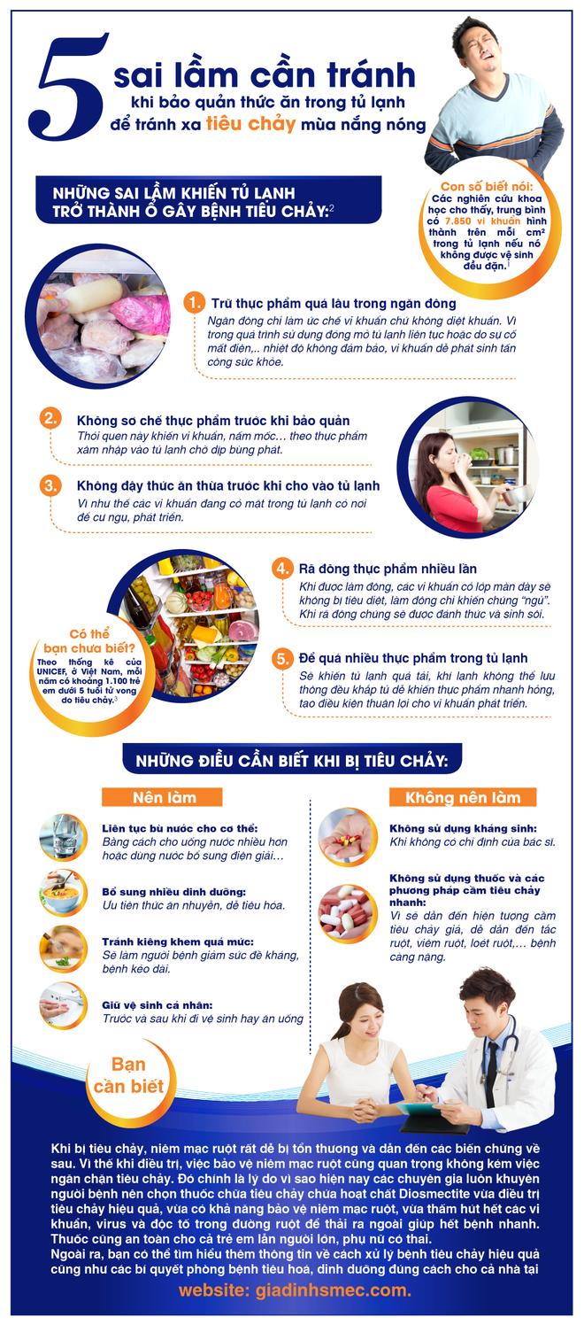 5 sai lầm cần tránh khi bảo quản thức ăn trong tủ lạnh để tránh xa tiêu chảy mùa nắng nóng - Ảnh 1.