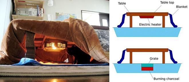 Bàn sưởi Kotatsu - phát minh tuyệt vời nhất của người Nhật - Ảnh 2.