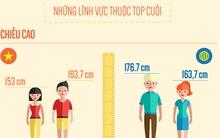 Người Việt Nam so với thế giới: Bia rượu, thuốc lá top đầu; Chiều cao, sức khỏe top cuối