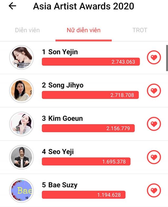 Son Ye Jin dẫn đầu hạng mục Nữ diễn viên nổi tiếng nhất châu Á, Hyun Bin bất ngờ để thua cái tên này - Ảnh 2.