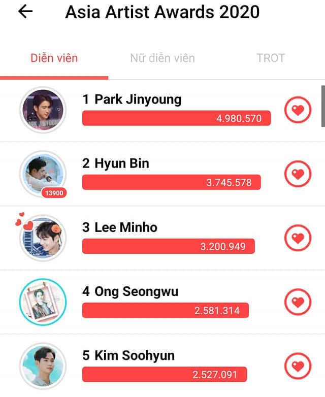 Son Ye Jin dẫn đầu hạng mục Nữ diễn viên nổi tiếng nhất châu Á, Hyun Bin bất ngờ để thua cái tên này - Ảnh 3.