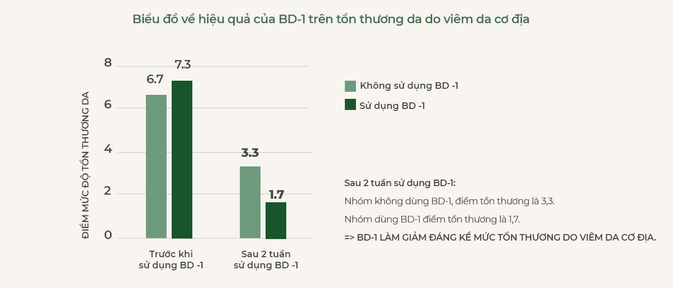 Bio-Derma 1: An toàn và hiệu quả trong cải thiện viêm da cơ địa - Ảnh 1.