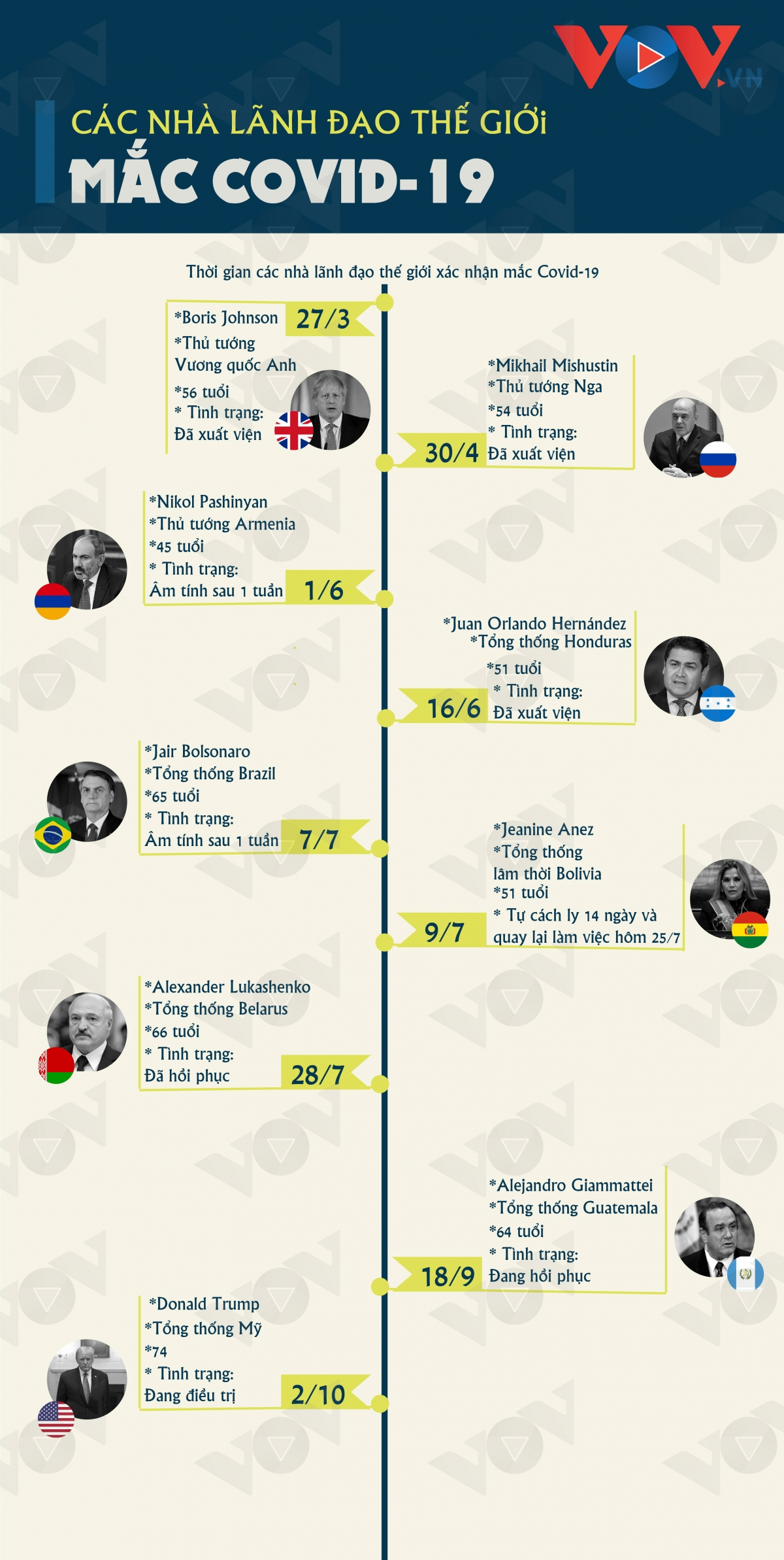 Điểm danh các nhà lãnh đạo trên thế giới mắc Covid-19 - Ảnh 1.