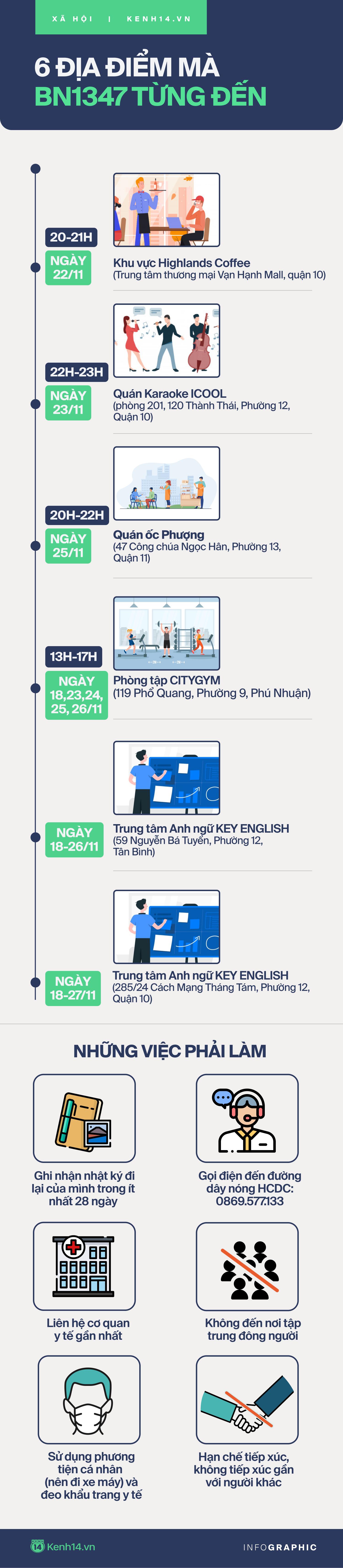 Infographic: Hướng dẫn biện pháp phòng dịch đối với những người từng ghé 6 địa điểm mà BN1347 đã đến