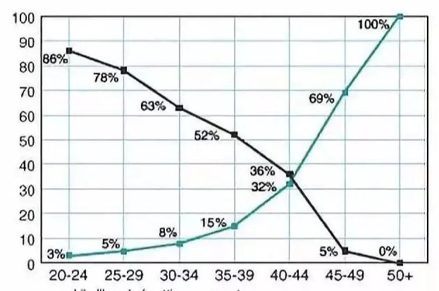 Xu hướng đông lạnh trứng của phụ nữ độc thân ở Trung Quốc: Chứa đầy trách nhiệm và tình yêu thương nhưng không được chấp nhận bởi quan điểm lỗi thời - Ảnh 5.
