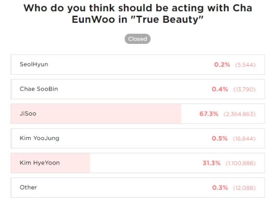 """Một sao nữ mới nổi đang """"lăm le"""" vai nữ chính của Jisoo (BLACKPINK) trong """"True Beauty"""" đóng cùng với Cha Eun Woo - Ảnh 4."""
