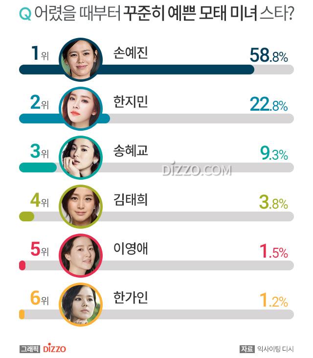 """Giữa lúc rộ tin đồn tái hợp, Song Hye Kyo lại thua """"tình tin đồn của Hyun Bin"""" Son Ye Jin trong cuộc chiến nhan sắc - Ảnh 1."""