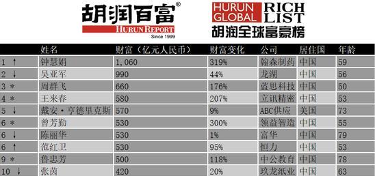 """""""Hoa Mộc Lan"""" hiện đại Trung Quốc: Những người phụ nữ dám khởi nghiệp và thành công từ hai bàn tay trắng, không ai dám không phục - Ảnh 1."""