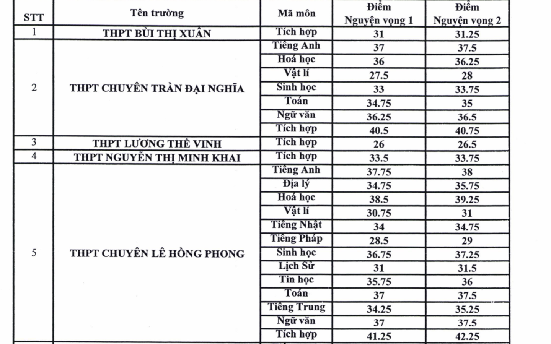 Mới: Đã có điểm chuẩn trúng tuyển vào lớp 10 chuyên tại TP.HCM, trường Lê Hồng Phong có điểm chuẩn cao nhất - Ảnh 1.